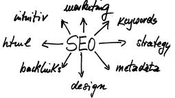 Search Engine (SEO) Training